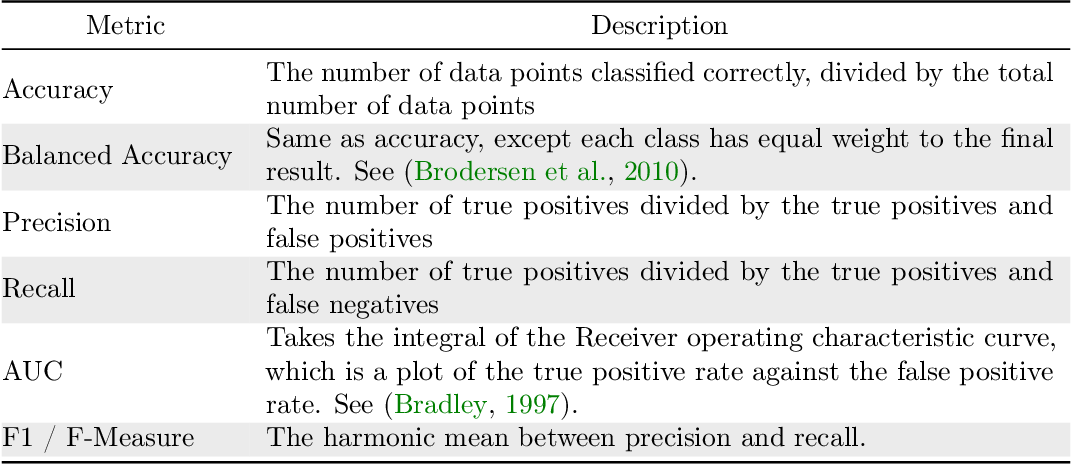 Figure 4 for A Survey of Machine Learning Methods and Challenges for Windows Malware Classification