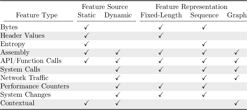 Figure 1 for A Survey of Machine Learning Methods and Challenges for Windows Malware Classification