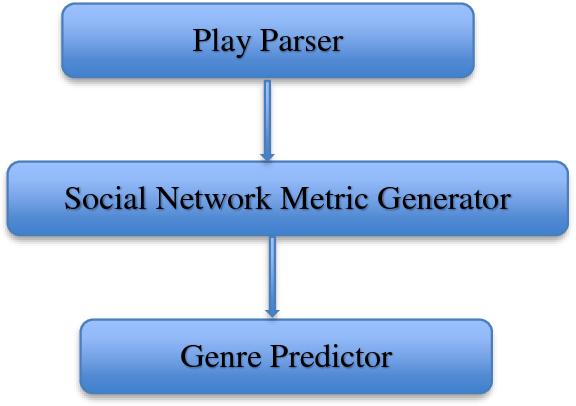 PDF] Theatrical Genre Prediction using Social Network