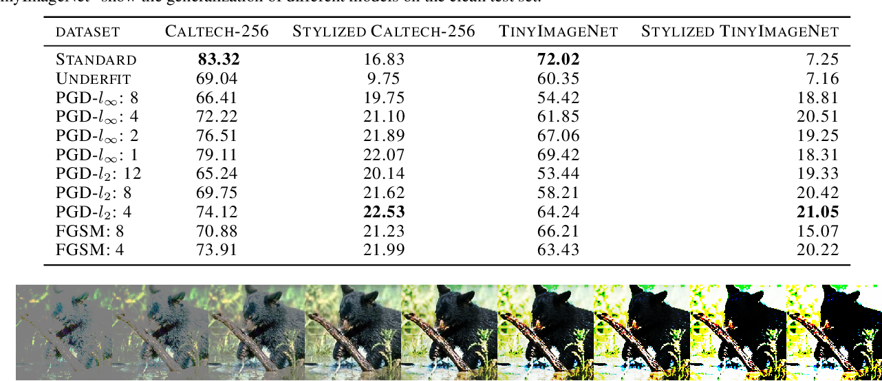Figure 4 for Interpreting Adversarially Trained Convolutional Neural Networks