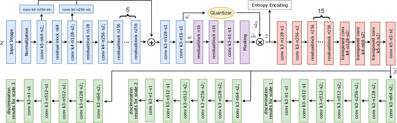 Figure 2 for A GAN-based Tunable Image Compression System