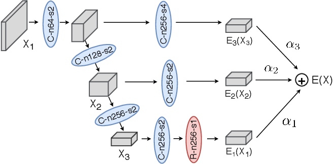 Figure 3 for A GAN-based Tunable Image Compression System
