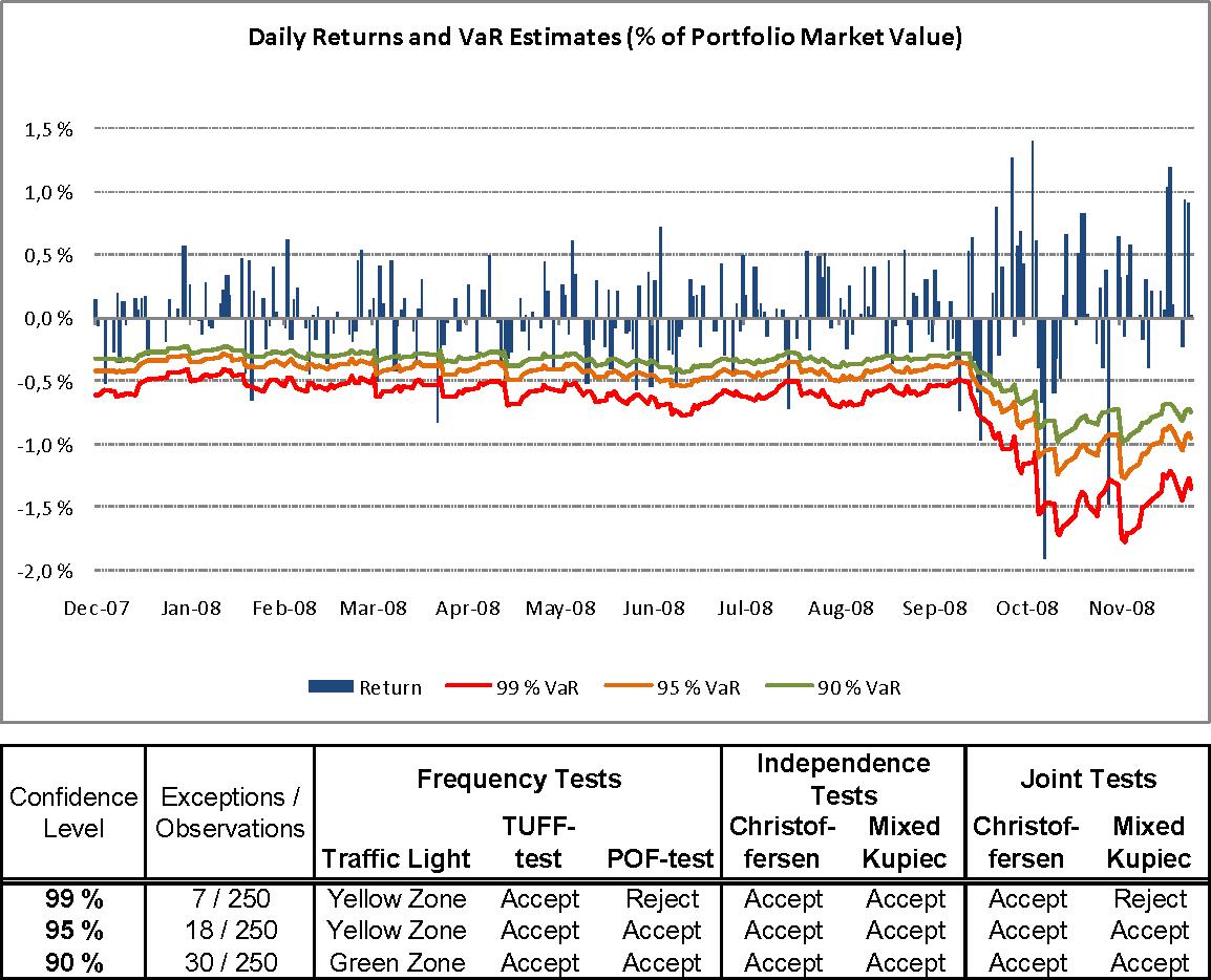 Figure 8 from Backtesting Value-at-Risk Models - Semantic