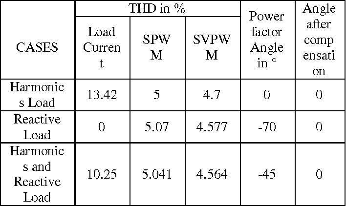 PDF] Modeling and Simulation of STATCOM for a power system