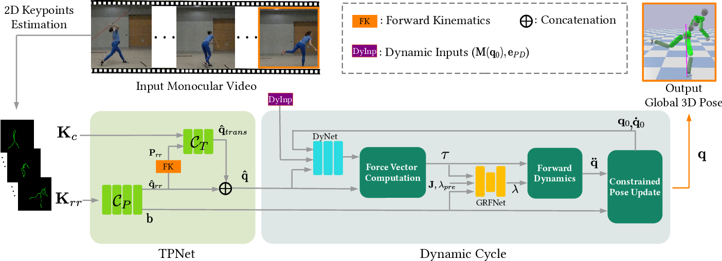 Figure 3 for Neural Monocular 3D Human Motion Capture with Physical Awareness