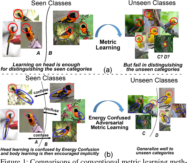 Figure 1 for Energy Confused Adversarial Metric Learning for Zero-Shot Image Retrieval and Clustering