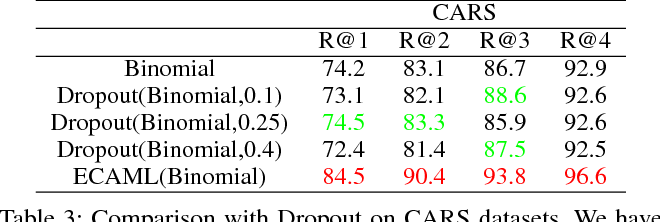 Figure 4 for Energy Confused Adversarial Metric Learning for Zero-Shot Image Retrieval and Clustering