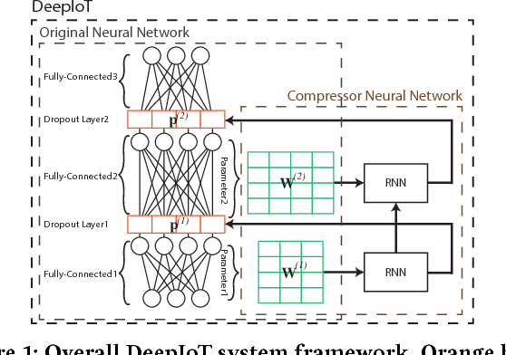 Figure 1 for DeepIoT: Compressing Deep Neural Network Structures for Sensing Systems with a Compressor-Critic Framework