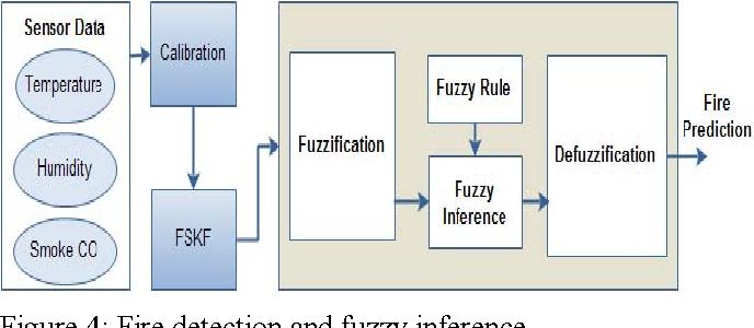 The wifi multi-sensor network for fire detection mechanism
