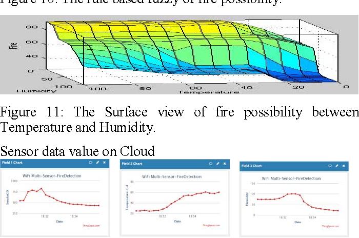 The wifi multi-sensor network for fire detection mechanism using