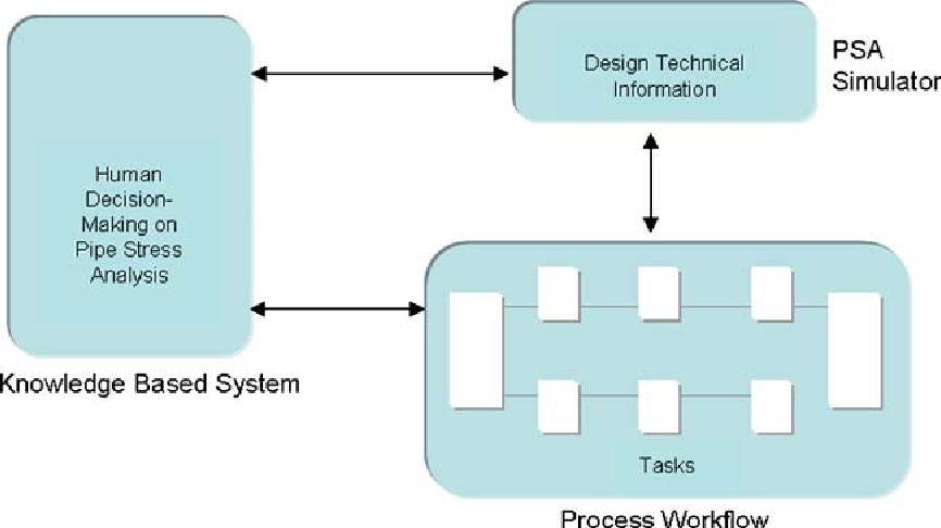 Figure 1 from Decision-making on pipe stress analysis enabled by