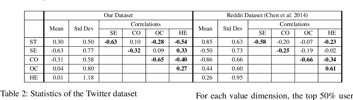 Figure 2 for On Predicting Personal Values of Social Media Users using Community-Specific Language Features and Personal Value Correlation
