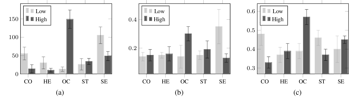 Figure 4 for On Predicting Personal Values of Social Media Users using Community-Specific Language Features and Personal Value Correlation