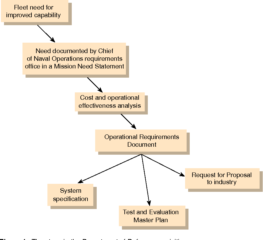Figure 1 The Steps In Department Of Defense Acquisition Process