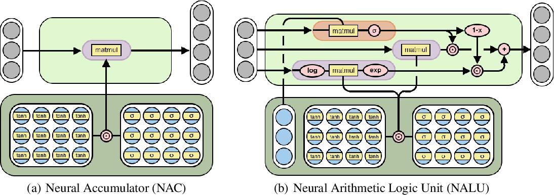 Figure 3 for Neural Arithmetic Logic Units
