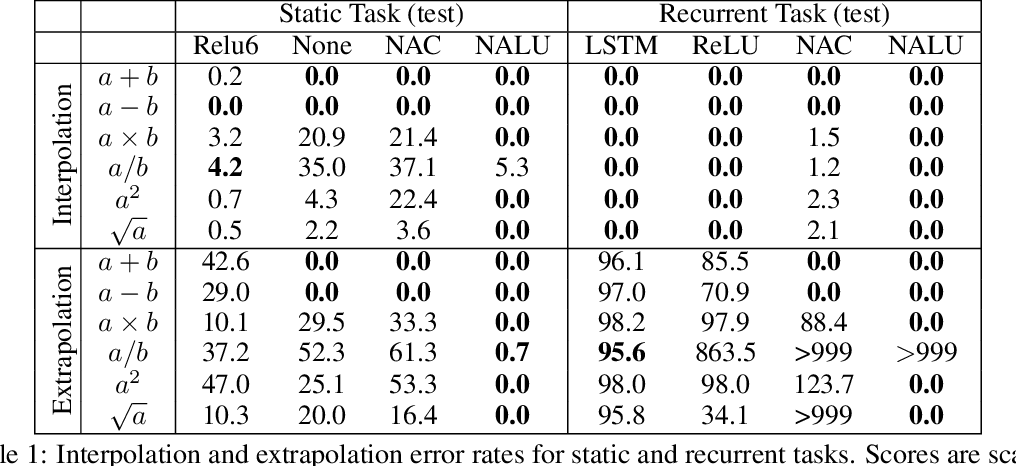 Figure 2 for Neural Arithmetic Logic Units