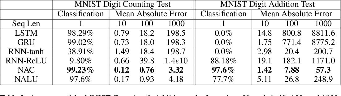 Figure 4 for Neural Arithmetic Logic Units