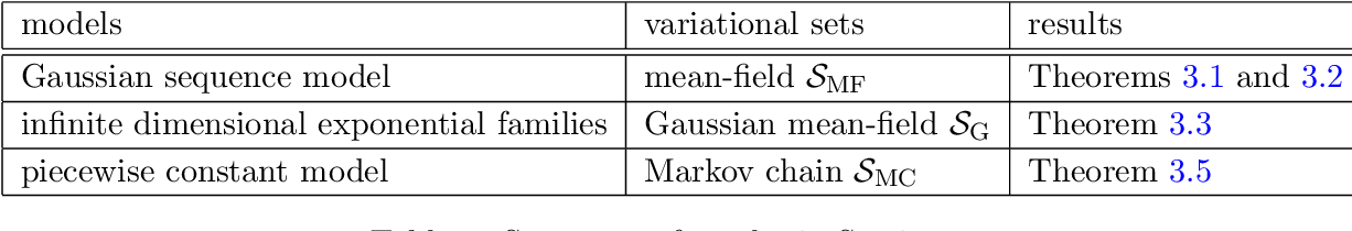 Figure 1 for Convergence Rates of Variational Posterior Distributions