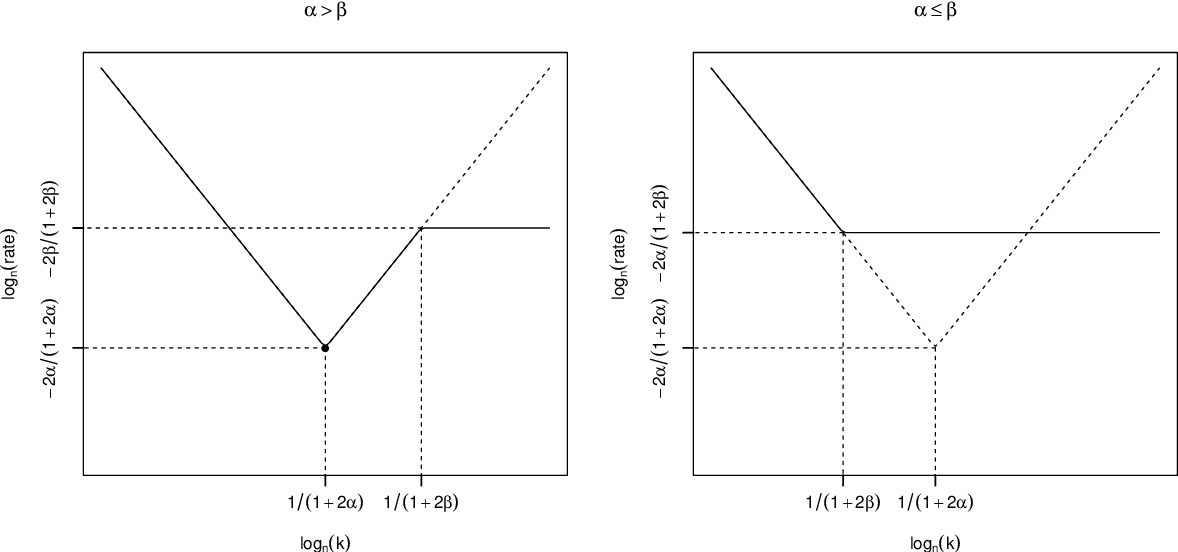 Figure 2 for Convergence Rates of Variational Posterior Distributions