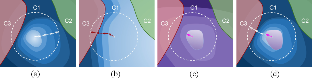 Figure 1 for Guided Adversarial Attack for Evaluating and Enhancing Adversarial Defenses