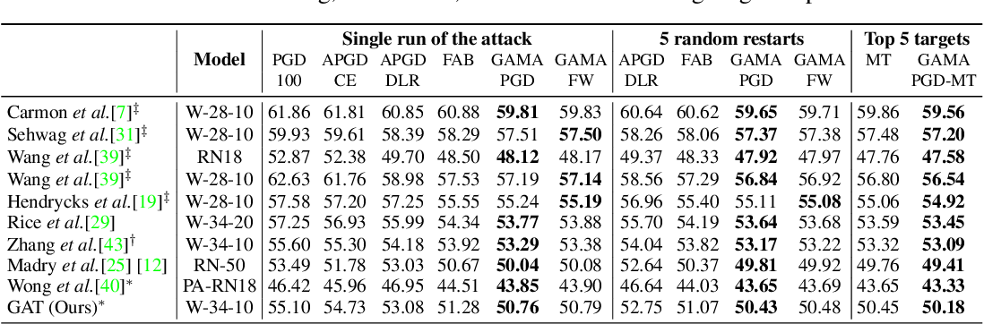 Figure 2 for Guided Adversarial Attack for Evaluating and Enhancing Adversarial Defenses