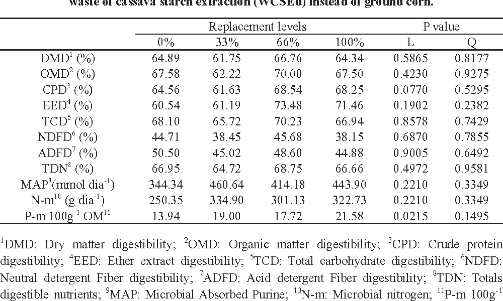 Table IV from Use of dried waste of cassava starch extraction for