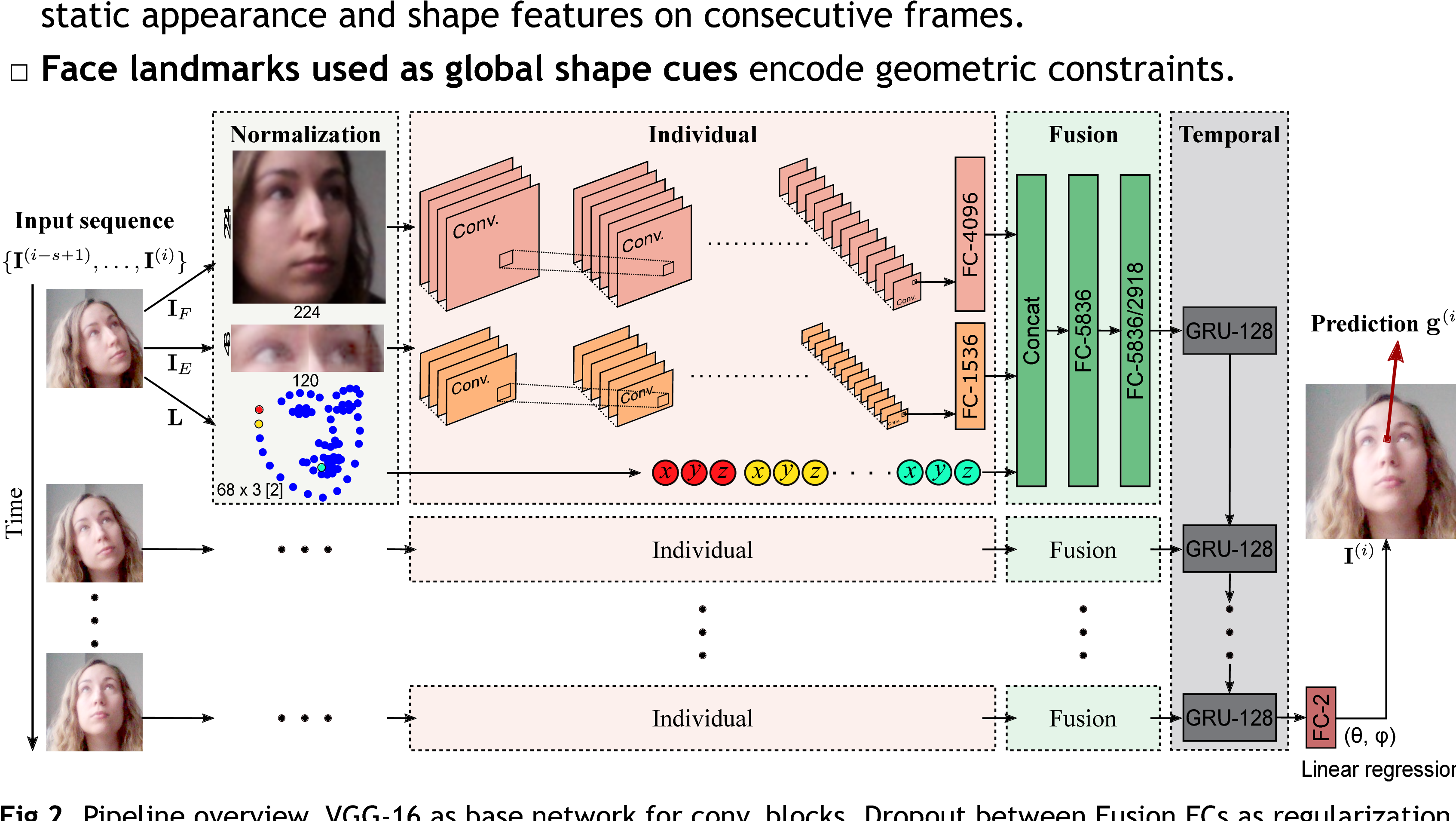 Figure 1 for Recurrent CNN for 3D Gaze Estimation using Appearance and Shape Cues