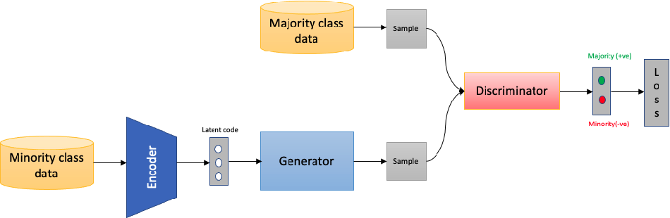 Figure 1 for eGAN: Unsupervised approach to class imbalance using transfer learning