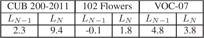 Figure 4 for Depth Augmented Networks with Optimal Fine-tuning