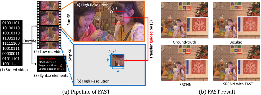 Figure 1 for FAST: A Framework to Accelerate Super-Resolution Processing on Compressed Videos