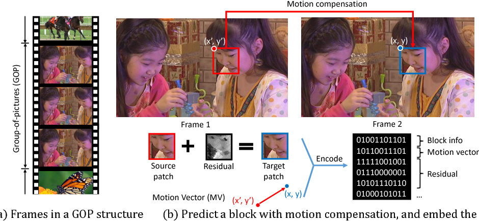 Figure 3 for FAST: A Framework to Accelerate Super-Resolution Processing on Compressed Videos