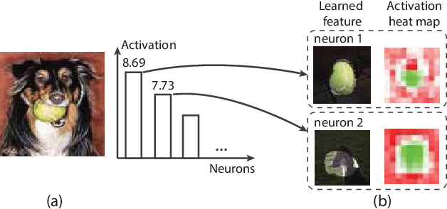 Figure 2 for Analyzing the Noise Robustness of Deep Neural Networks