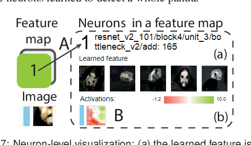 Figure 4 for Analyzing the Noise Robustness of Deep Neural Networks