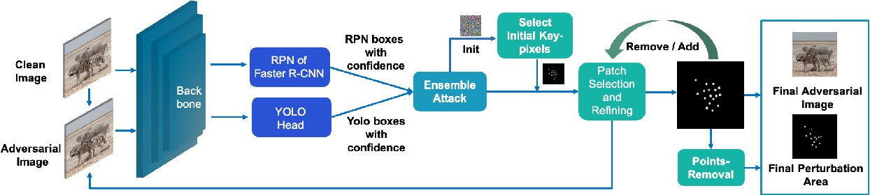 Figure 3 for RPATTACK: Refined Patch Attack on General Object Detectors