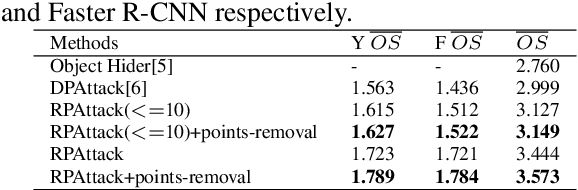 Figure 4 for RPATTACK: Refined Patch Attack on General Object Detectors