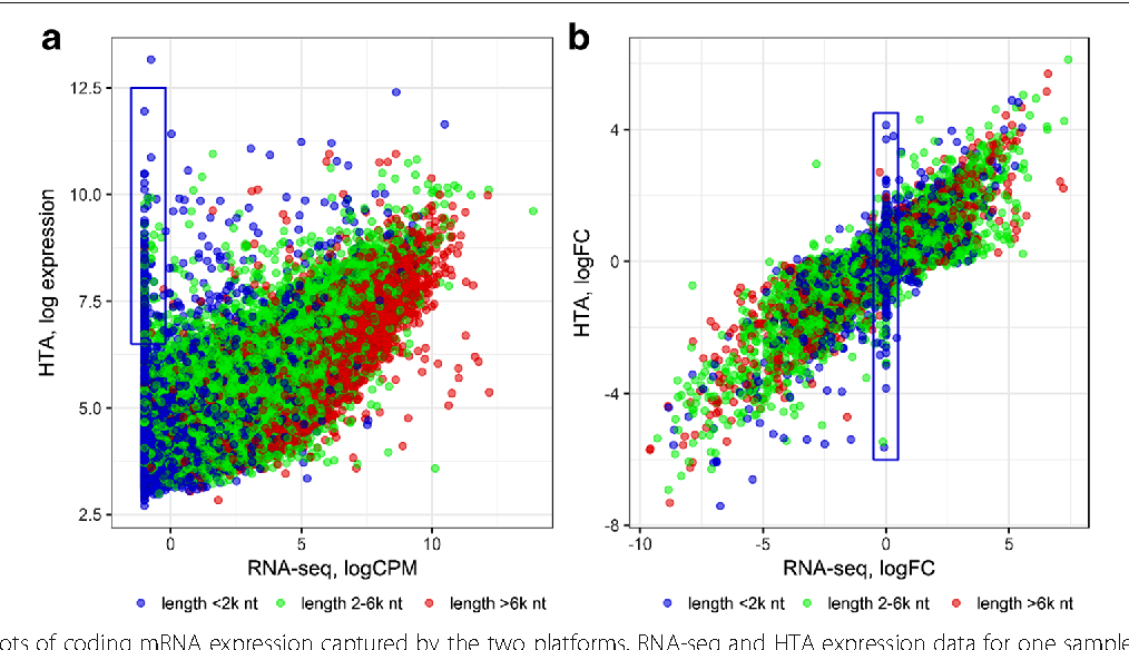 RNA sequencing and transcriptome arrays analyses show