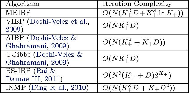 Figure 2 for Scaling the Indian Buffet Process via Submodular Maximization