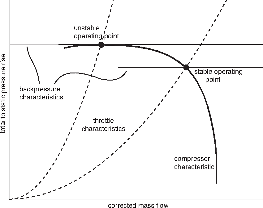 Figure 2-4: Typical throttle, backpressure, and compressor characteristics.