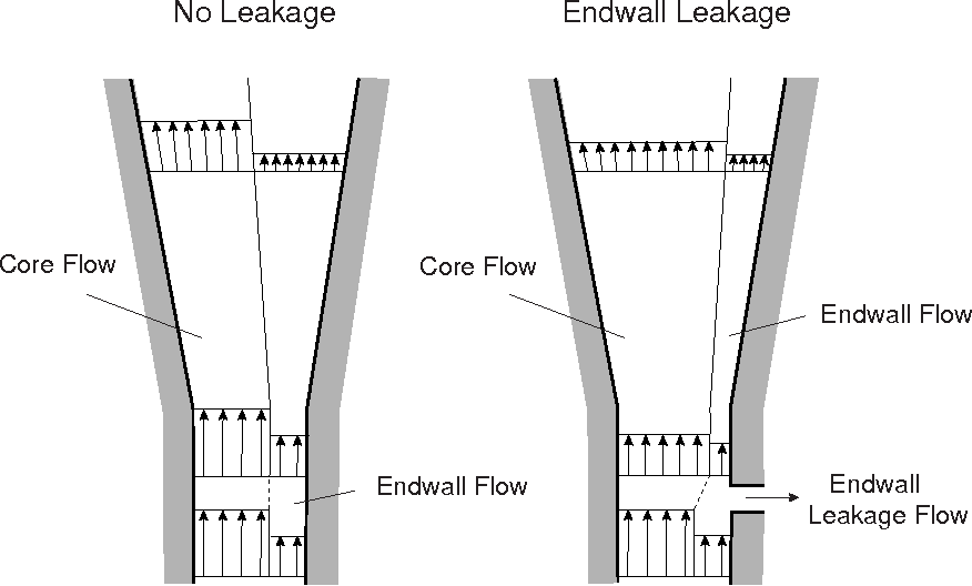 Figure 2-9: Qualitative depiction of change in diffuser static pressure rise due to endwall leakage flow. Figure adopted from [20].