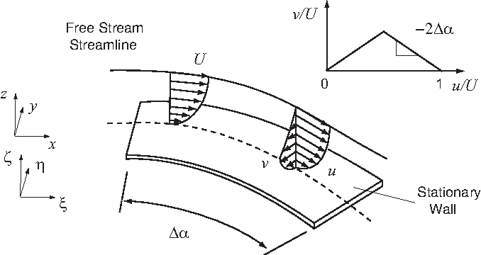 Figure 2-14: Sketch of endwall flow field with inlet normal vorticity. Figure adopted from [11].