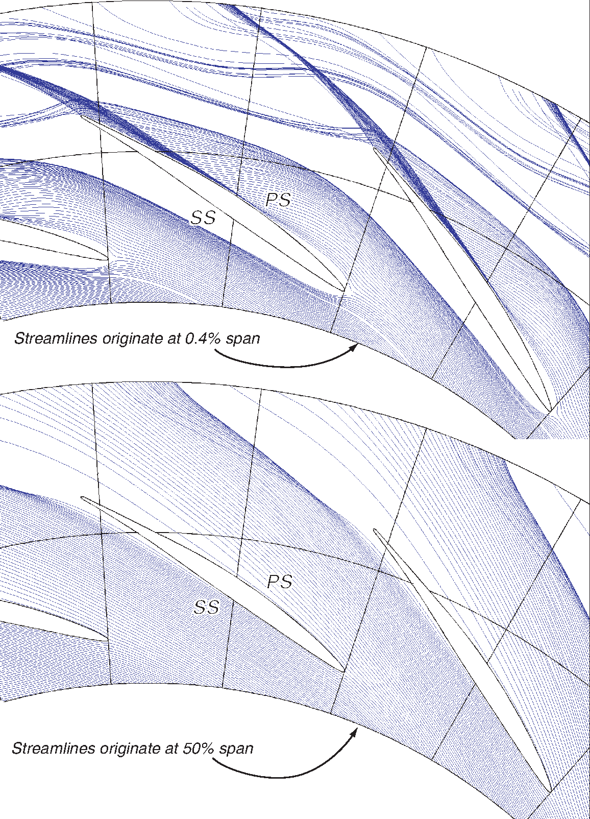 Figure 2-17: Streamlines originating at 0.4% span (top) and 50% span (bottom) from the hub endwall, showing the differences in streamline curvature between boundary layer and core flow in the diffuser passage.