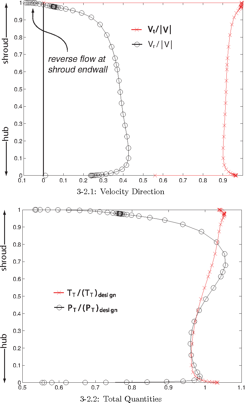 Figure 3-2: Plots of inlet boundary conditions, illustrating the relative non-uniformity in velocity components and total quantities.