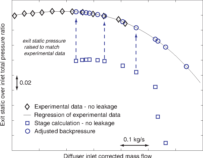 Figure 3-4: Diffuser inlet total to exit static pressure ratio characteristic for experiment, stage simulation, and for boundary conditions used in unsteady diffuser-only calculations.