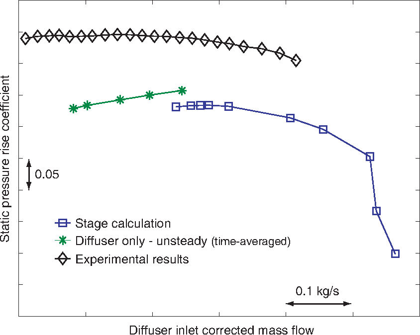 Figure 3-6: Diffuser static pressure rise coefficient calculated from diffuser-only, stage, and experimental data.