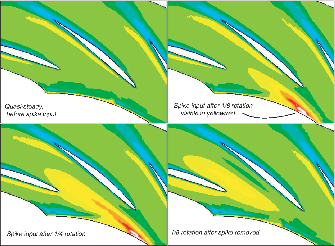 Figure 3-12: Contours of total pressure illustrating the input disturbance as it passes through the diffuser passage.