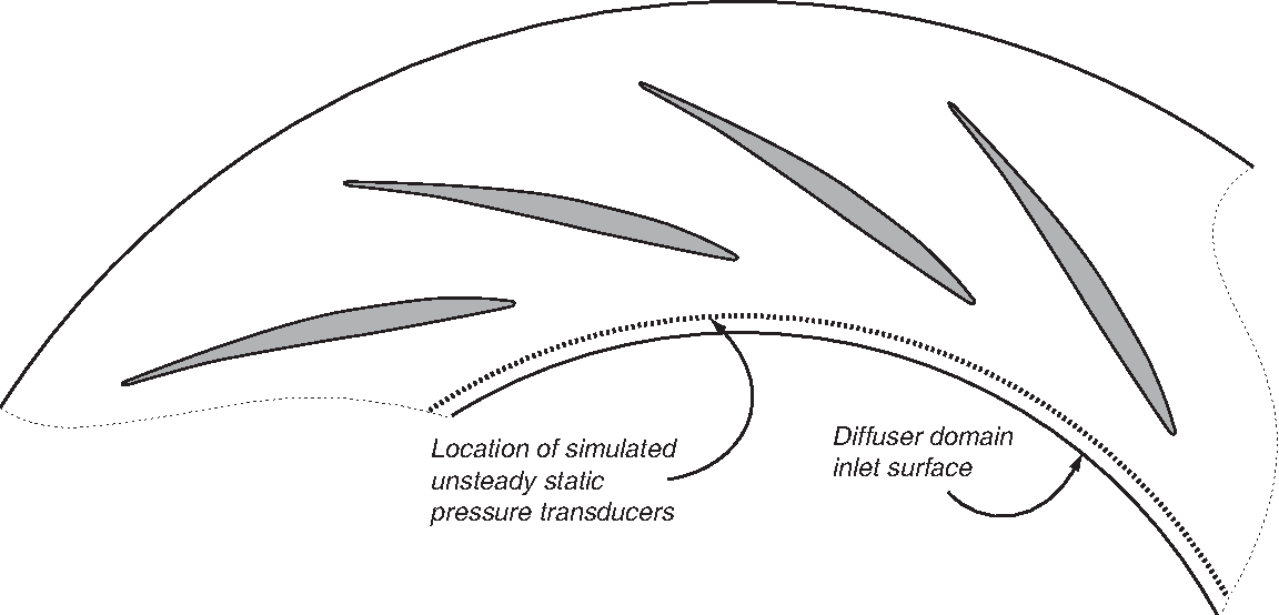 Figure 3-13: Location of a line of simulated unsteady pressure transducers used to examine the effects of the forcing input on the flow in the vaneless space.