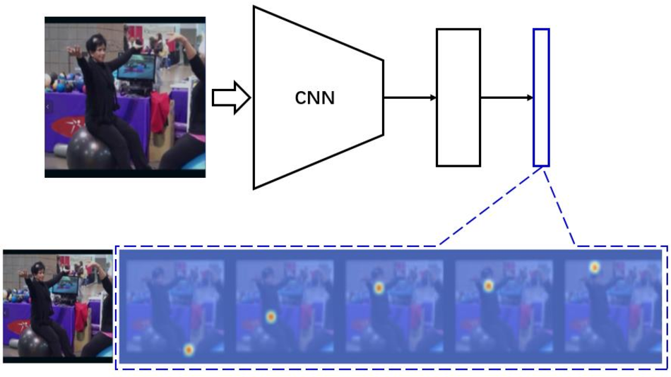 Figure 1 for Focus On What's Important: Self-Attention Model for Human Pose Estimation