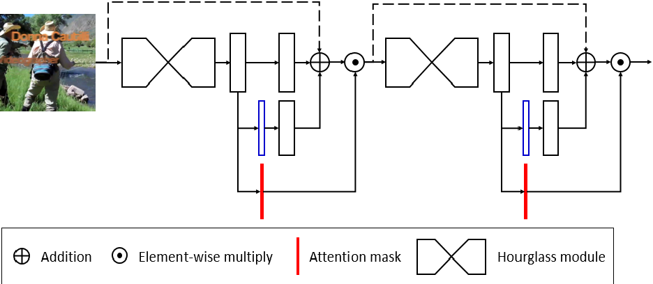 Figure 4 for Focus On What's Important: Self-Attention Model for Human Pose Estimation