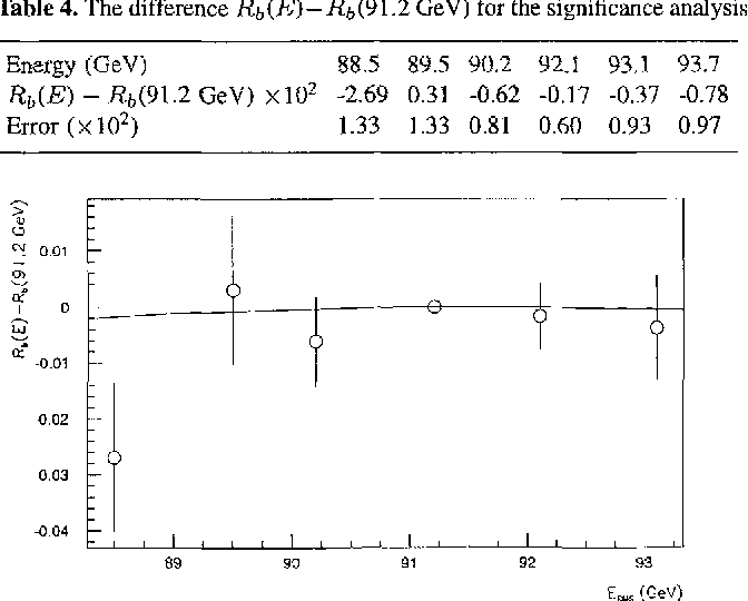 Table 4 from Measurement of the $$\Gamma _{b\bar b} /\Gamma