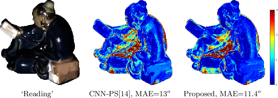 Figure 1 for PX-NET: Simple, Efficient Pixel-Wise Training of Photometric Stereo Networks
